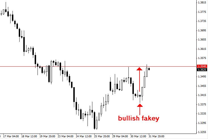 bullish-fakey