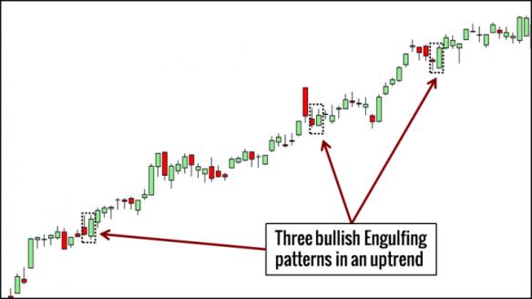 engulfing-pattern-trading-example-705x396