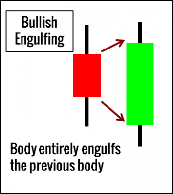 EngulfingCandlestickPatternExample-354x396.png