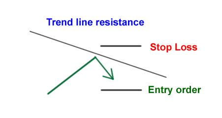 How to identify support and resistance levels in forex pdf