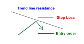sr-resistance