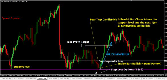 Bear-Trap-Chart-Forex-Trading-Strategy