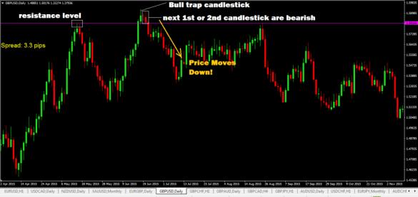 Bull-Trap-Chart-Pattern-1-1024x485