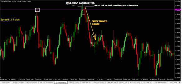bull-trap-chart-pattern-3-1024x476