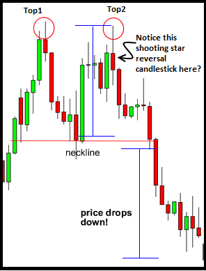 Double-Top-Forex-Chart-Pattern