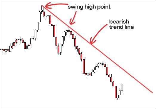 bearish-trendline