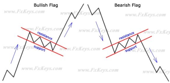 bullishflag-bearishflag