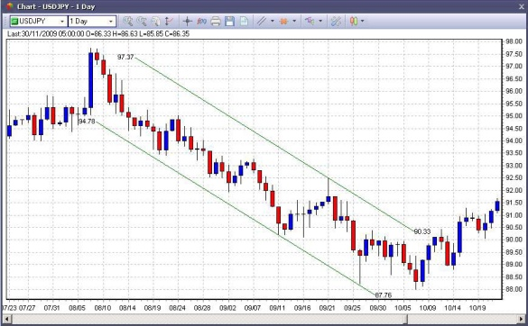 descending-price-channel