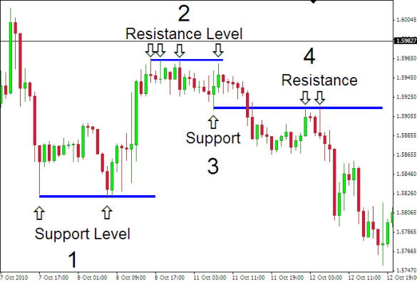 support.resistance