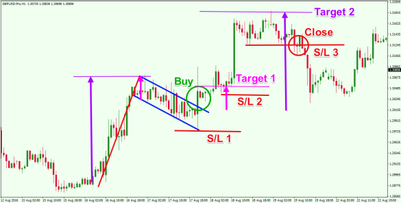 Technical-Analysis-Using-Flag-Patterns