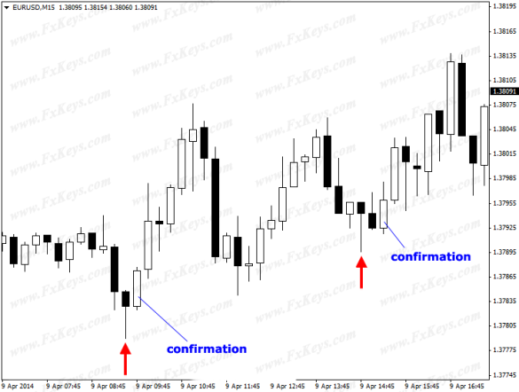 confirmation - eurusd