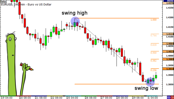 downtrend-pullback