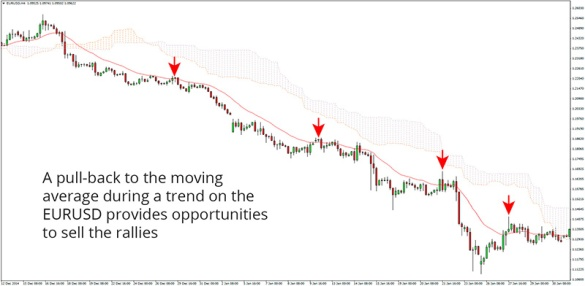 movingaverage-pullback