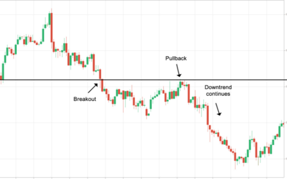 pullback-downtrend
