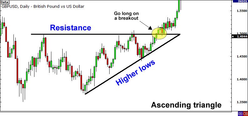 ascending-breakout