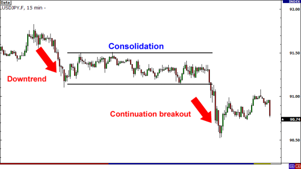 continuation-breakout