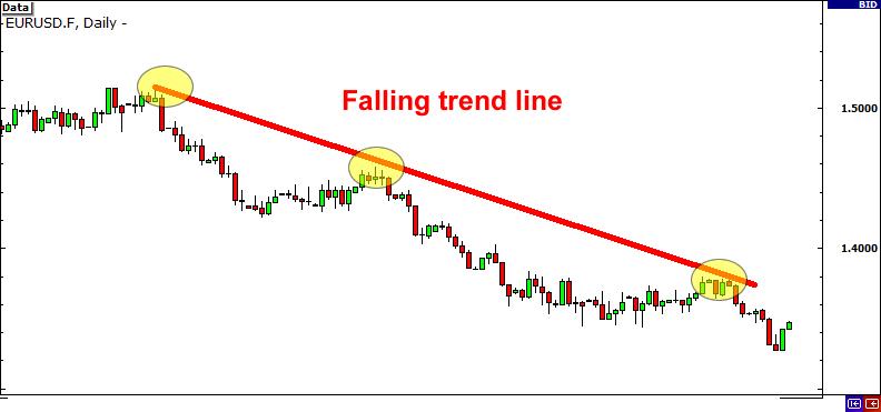 falling-trendline