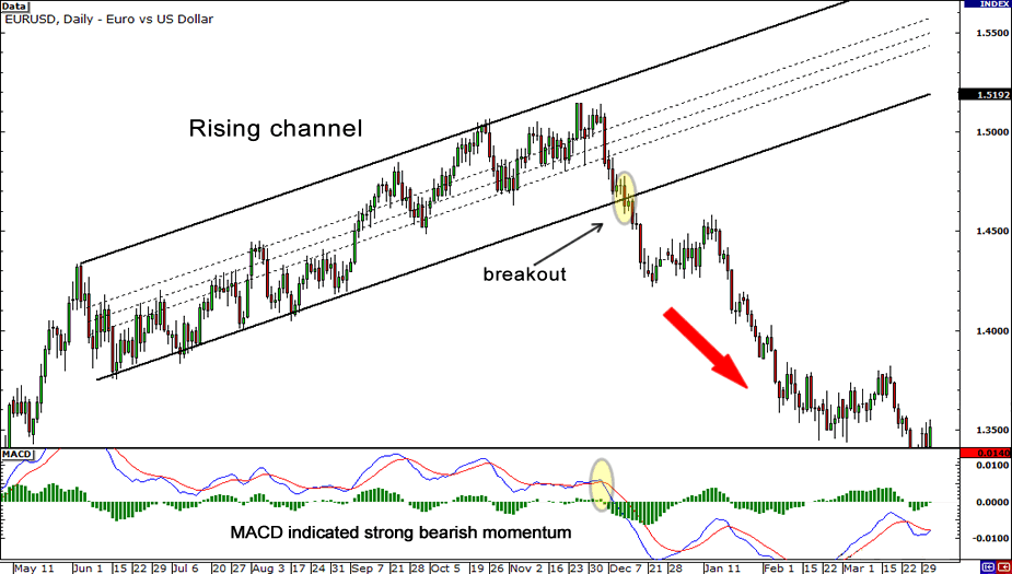 rising-channel-breakout