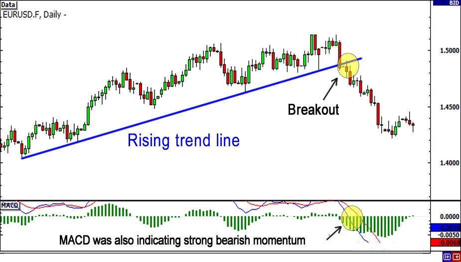 rising-trendline