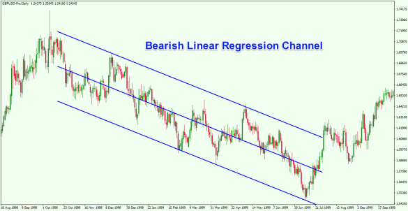 bearish-channel